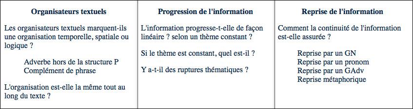 grammaire-texte