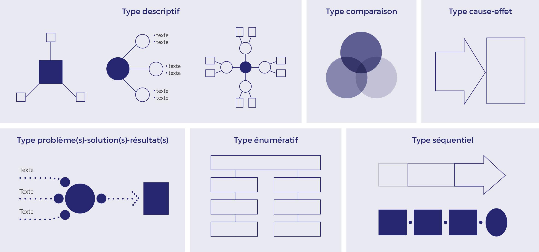 Modèles de cartes conceptuelles proposés par Lauzon-Fibich (2014)