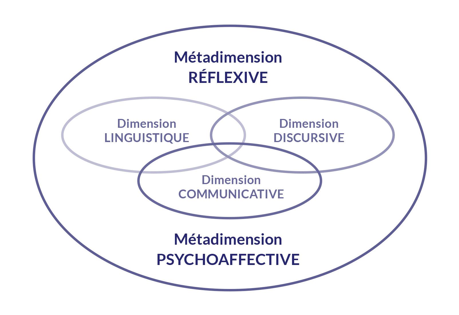 Les dimensions et les métadimensions de la compétence orale