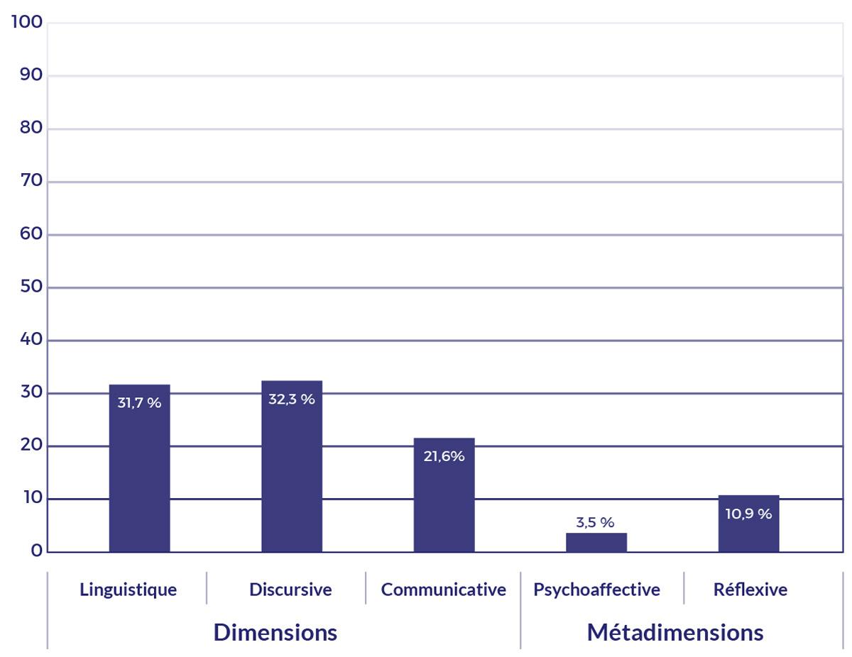 Les proportions accordées aux dimensions et aux métadimensions de la compétence orale dans les contenus d'enseignement.