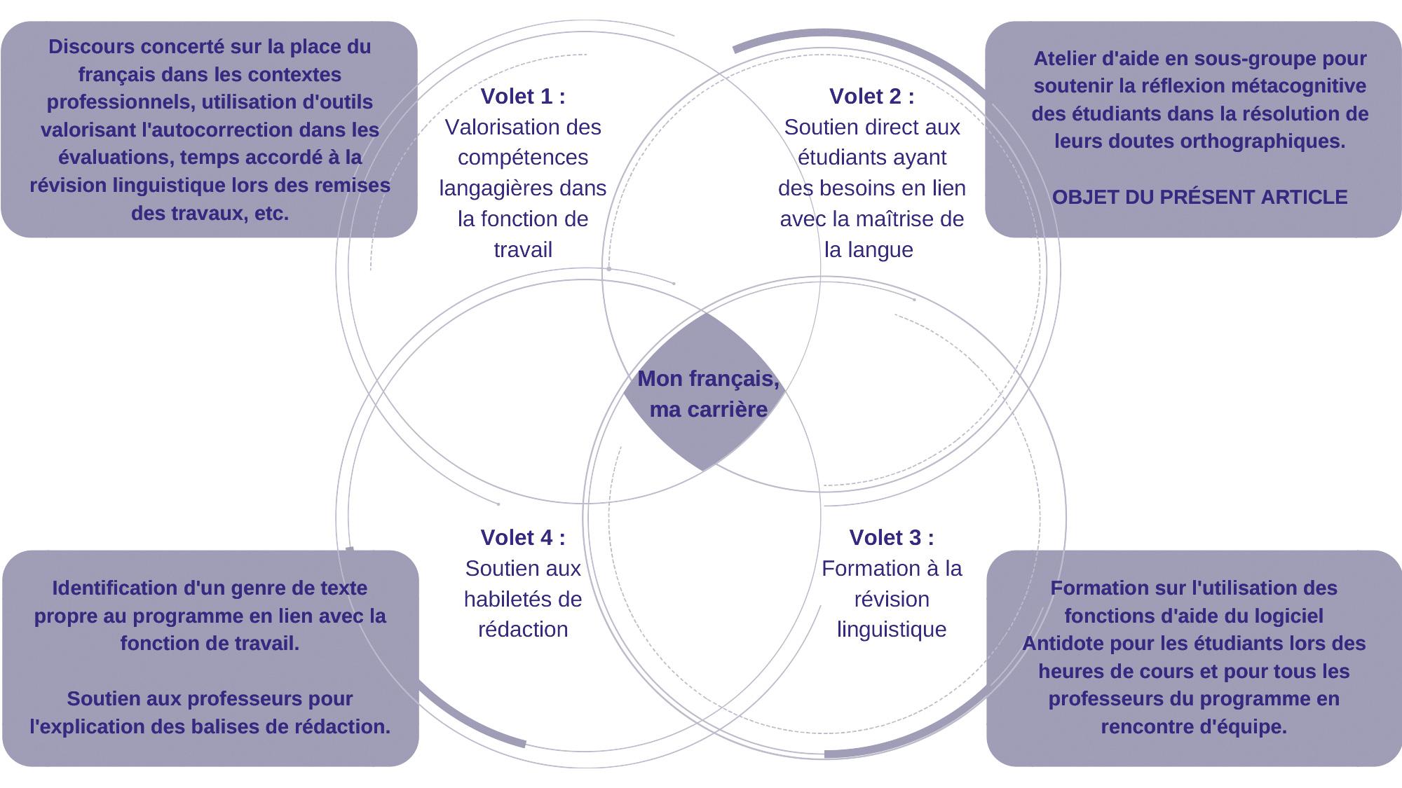 Figure 1 : Les quatre volets du projet «Mon français, ma carrière»